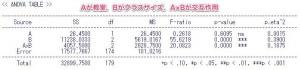 二元配置分散分析表(二要因とも繰り返しなし)